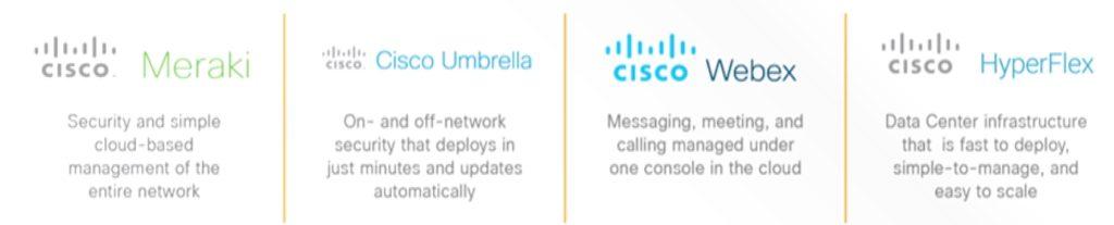 Cisco Solutions – VisualZero Solutions